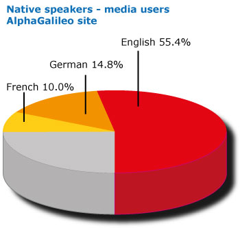 Audience-languges